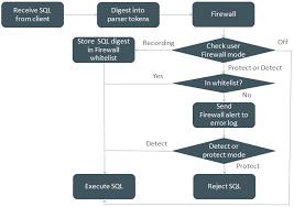 Cssd Workflow Chart 6 4 5 Mysql Enterprise Firewall
