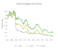 Mortgage Rate Explained Comparis Ch