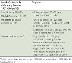 Vitamin D Dosage Chart Vitamin D Deficiency Smj