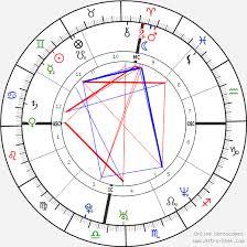 Lady Gaga Birth Chart Angelina Jolie Birth Chart Horoscope Date Of Birth Astro