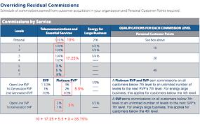 Ambit Residual Income Chart Acn Vs Ambit Energy Ambit Energy Pros