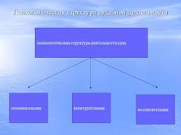 Психология деятельности адвоката реферат > вопрос решен Психология деятельности адвоката реферат