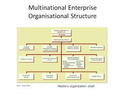 Organizational Chart Of Multinational Company 11 Corporation Organization Structure Free Download Org