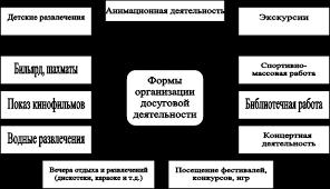 Реферат Организация работы службы досуга и развлечений  Реферат 1 Организация работы службы досуга и развлечений анимации 5