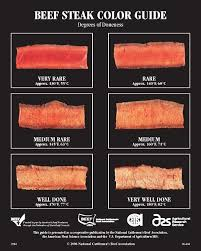 Beef Photo Doneness Guide