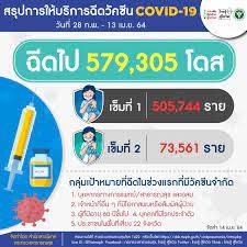 ปลัดสธ.สั่งฉีดวัคซีนโควิดบุคลากรสาธารณสุขด่านหน้า 6 แสนโดสภายใน 2 สัปดาห์ |  Hfocus.org เจาะลึกระบบสุขภาพ