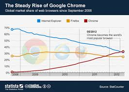 Chart Browser Chart The Steady Rise Of Google Chrome Statista