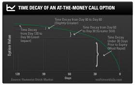 Option Theta Chart Time Is On Your Side Yes It Is Investing Com