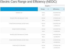 Electric Car Range Comparison Chart Electric Car Range And Efficiency Table Nedc Pushevs