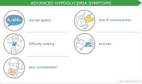 Hyperglycemia Blood Sugar Levels Chart Handling High And Low Blood Sugar Levels