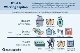 Fixed Assets Cycle Flow Chart Working Capital Nwc Definition