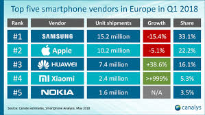 Iphone 5 Sales Chart Iphone X Tops Smartphone Charts In Slumping European