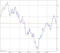 Aptiv Stock Chart Aptv