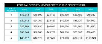 Medical Income Limits Chart 2018 77 Memorable Federal Poverty Line Chart 2019 133 Health