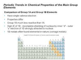 Electron Configuration and the Periodic Table - ppt video online ...