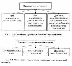 Экономическая система ее сущность цели и основные структурные  Основные структурные элементы экономической системы