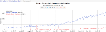 Bitcoin Hashrate Chart Bitcoin Network Hashrate At All Time High Even Among Market