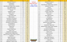 Digimon Masters Online Evolution Chart Kdmo New Rebalance Top 30 Stats Digimonmastersonline