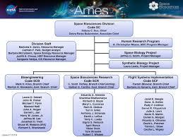 Organizational Chart Awesome Organization NASA