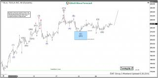 Tsla Live Chart Tesla Elliott Wave Analysis Calling The Rally From Blue Box