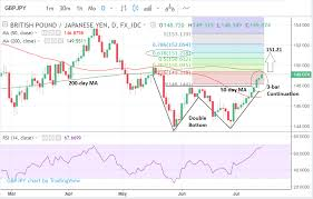 Pound Vs Yen Still Giving Bullish Chart Signals