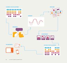 Methode Design Un Guide Complet Pour Concevoir Avec Lapproche De Service