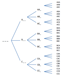 a tree diagram for 3 letter words