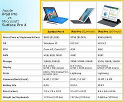 Nb 2 Top Chart Pro Vs Pro March16 Ipad Pro Ipad Pro