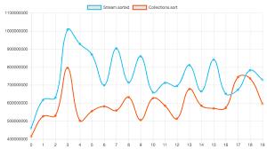 Java Chart Js Java Stream Api Review Hanjun Chen Medium