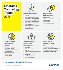 Gartner Chart 2019 5 Trends Emerge In The Gartner Hype Cycle For Emerging
