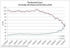The Rubles Currency Crisis Seeking Alpha