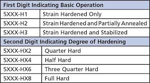 Aluminum Filler Metal Selection Chart Choosing A Filler Metal Trailer Body Builders