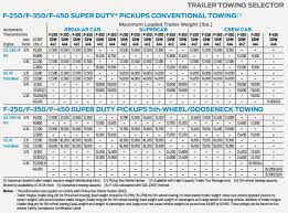Ford Explorer Towing Capacity Chart 2008 F350 Towing Capacity Towing