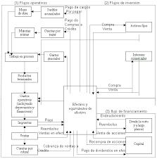 Estado De Flujos De Efectivo Monografias Com