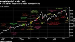 Market Chart Today President Fintwit Trumps Stock Market Tweets In One Chart