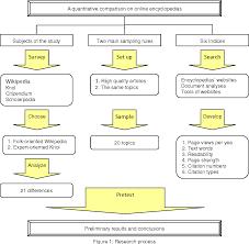 Pdf A Quantitative Comparison On Online Encyclopedias A Case Study