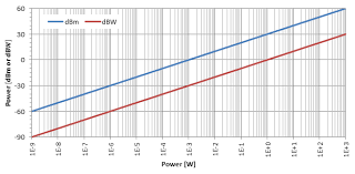 Dbm Vs Watts Chart Power And Amplitude Watts Volts And Referenced Decibels