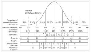 Standard Deviation Chart Z Score Image Of Z Score For Normal Distribution Normal