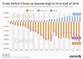 Us Deficit Chart Chart U S Trade Deficit In Goods Reaches Record High