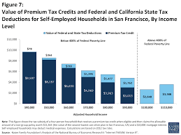 figure 7 value of premium tax credits and federal and california state tax deductions for