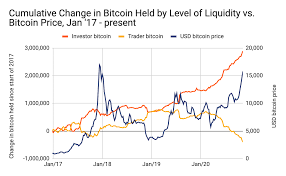 20 november 2017 bitcoin price analysis forecast prediction comments. Chainalysis Blog Why Bitcoin Is Surging And How This Rally Is Different From 2017 Hint It S Who S Buying