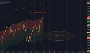 Gdax Tradingview