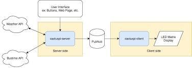 creating a nodejs led matrix display framework raspberry pi architecture design