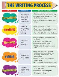 Creative Teaching Press The Writing Process Small Chart