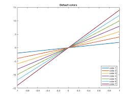 Colors In Matlab Plots