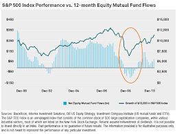 Mutual Fund Flow Chart Chart S 500 Index Performance Vs 12 Month Equity Mutual