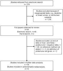 Preeclampsia Protein Levels Chart Use Of Protein Creatinine Ratio Measurements On Random Urine