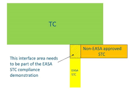 Maintenance Allocation Chart Annual Service Regulations Easa