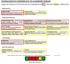 Stages Of Alzheimer S Disease Chart Neurocognitive Disorder Due To Alzheimers Disease