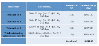 Credit Card Interest Calculator Understanding Credit Card Interest Free Period Imoney